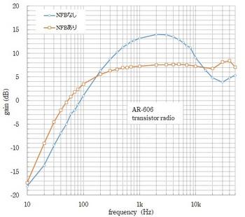 ACE AR-606 NFB結果.jpg