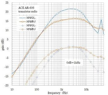 ACE AR-606 NFB結果1.jpg