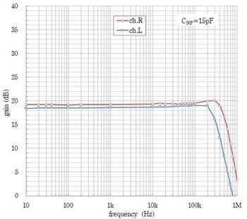 flatアンプ特性(実測, cnf=15pf).jpg