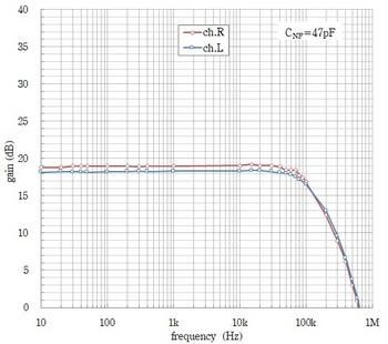 flatアンプ特性(実測, cnf=47pf).jpg