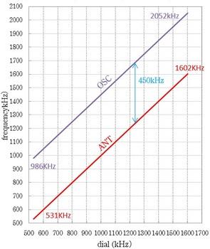 superheterodyne同調曲線.jpg